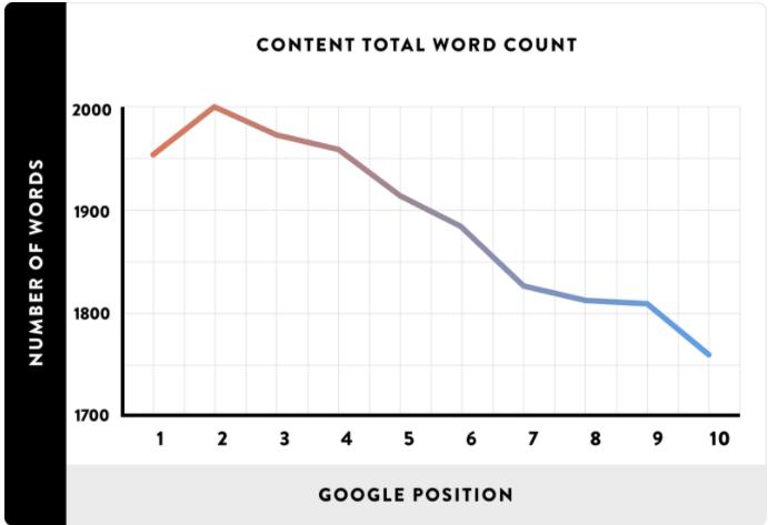 correlation SEO entre longueur d'un article et classement SERP