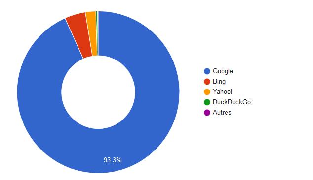 part de marché google